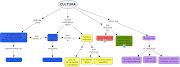 Mapas conceptuales sobre la Cultura. A continuación un mapa conceptual que . cultura