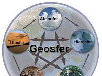 Contoh Fenomena Geosfer