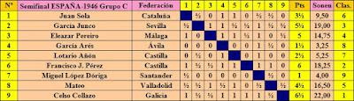 Clasificación del Grupo C de la fase previa del XI Campeonato de España Individual de Ajedrez