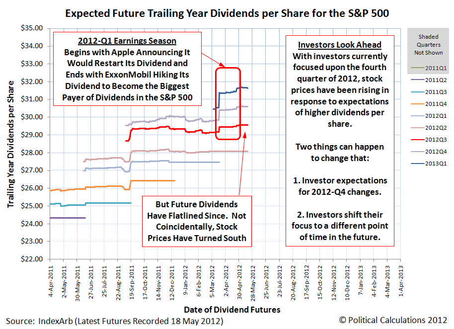 Expected Trailing Year Dividends per Share for the S&P 500, with Futures as of 18 May 2012