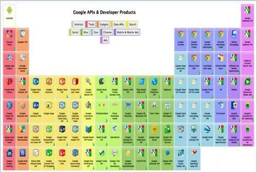 Google lanza su tabla peridica con curiosos elementos tomando como base la conocida tabla peridica diseada por dmitri mendelyev ha colocado todas las apis y plataformas que google ofrece a los programadores urtaz Gallery