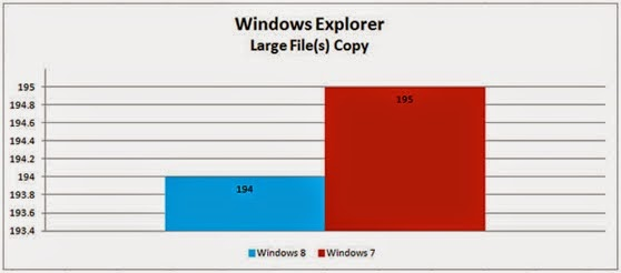 windows 7 vs windows 8 transfer