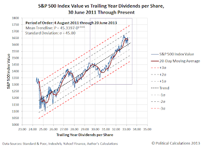 S&P 500 Index Value vs Trailing Year Dividends per Share, 30 June 2011 Through 20 June 2013