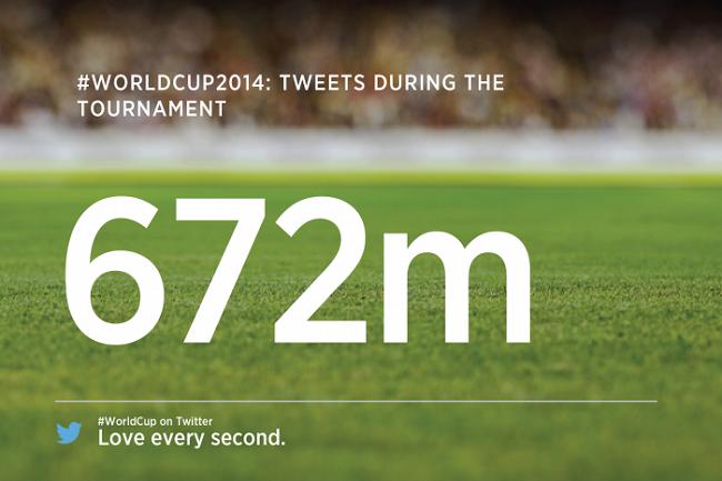 W ciągu miesiąca wysłano 672 mln tweetów #WorldCup2014