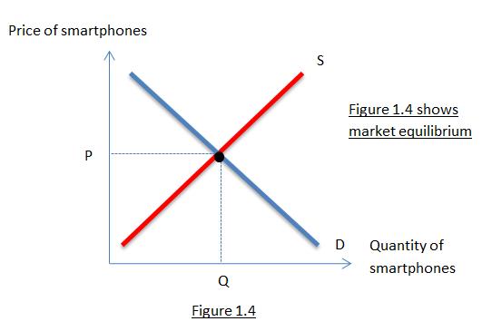 Microeconomics Weblog : Microeconomics Individual ...