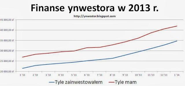 ynwestor inwestycje podsumowanie rok