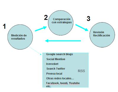 Medición de resultados en el cuadro de mando y herramientas.
