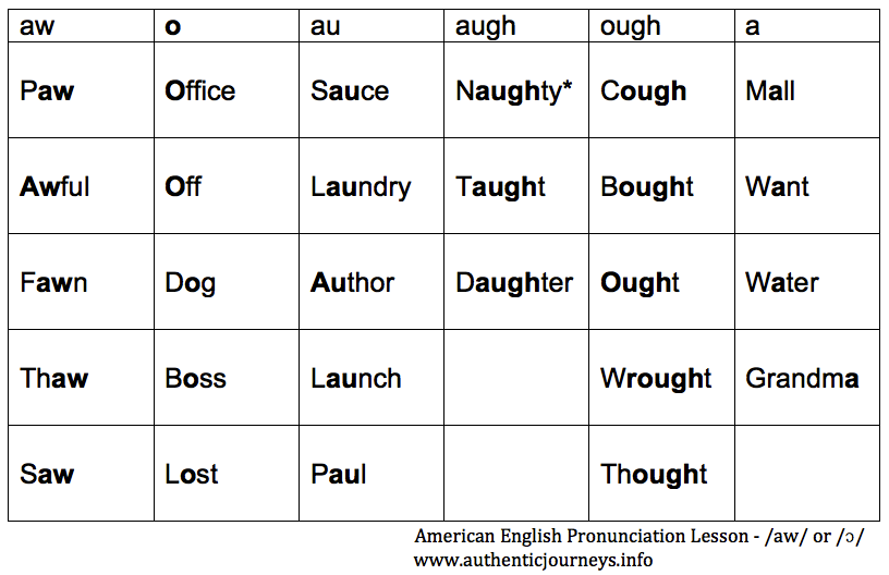 Augh Words That awful 'aw' sound in american english authentic ...