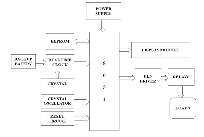 Automatic Streetlight Controller With Rtc Centerengineering