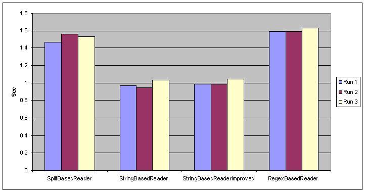 String split() VS String startsWith() VS Regex simple performance