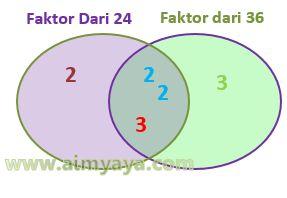 Gambar: FPB dari 24 dan 36 (diagram)