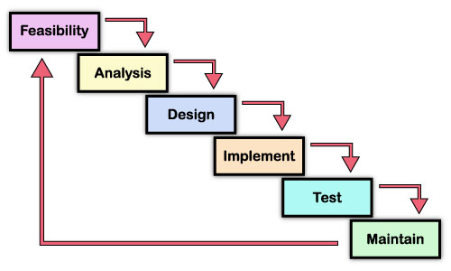Beyond for Waterfall model phases explanation