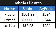 tabela clientes