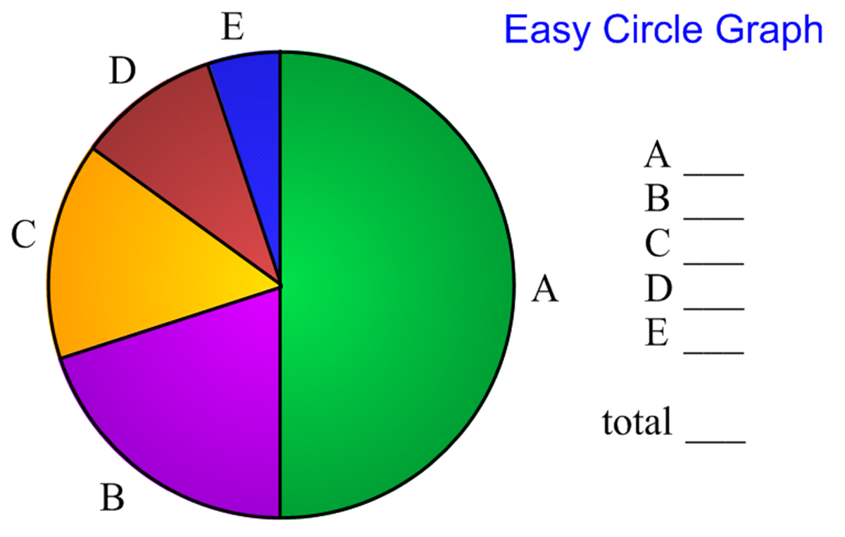 Nathan krafts blog guessing percents they worked with partners and i walked around to check that each group had the right answers for the easy circle graph with only a few exceptions nvjuhfo Images
