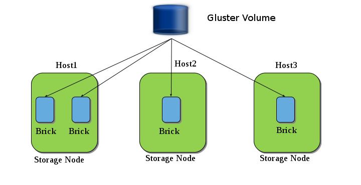 Gluster Volume | Gluster Community Website