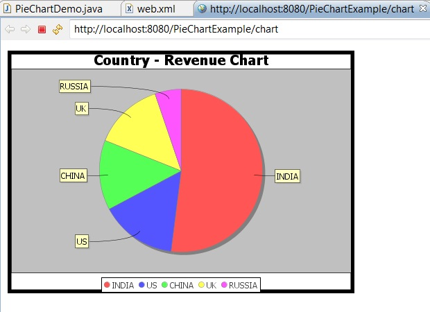 Jfreechart Create Auto Refreshing Pie Chart In Servlet Dynamically