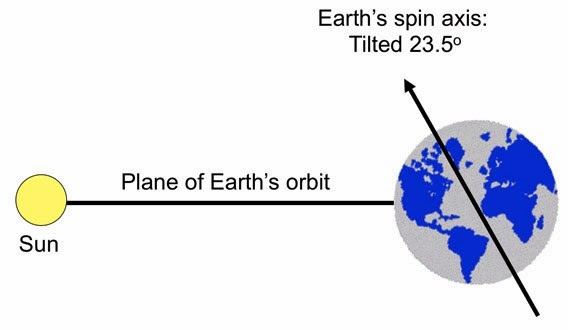 axial tilt and how it affects Axial tilt is an astronomical term regarding the inclination angle of a planet's rotational axis in relation to a perpendicular to its orbital plane it is also.