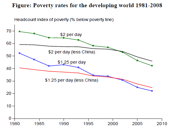 global poverty This year's global poverty update from the world bank is a minor one until reference year 2008, the world bank published new poverty estimates every three years, and between 2010 and 2013 we released new numbers every year (see here.