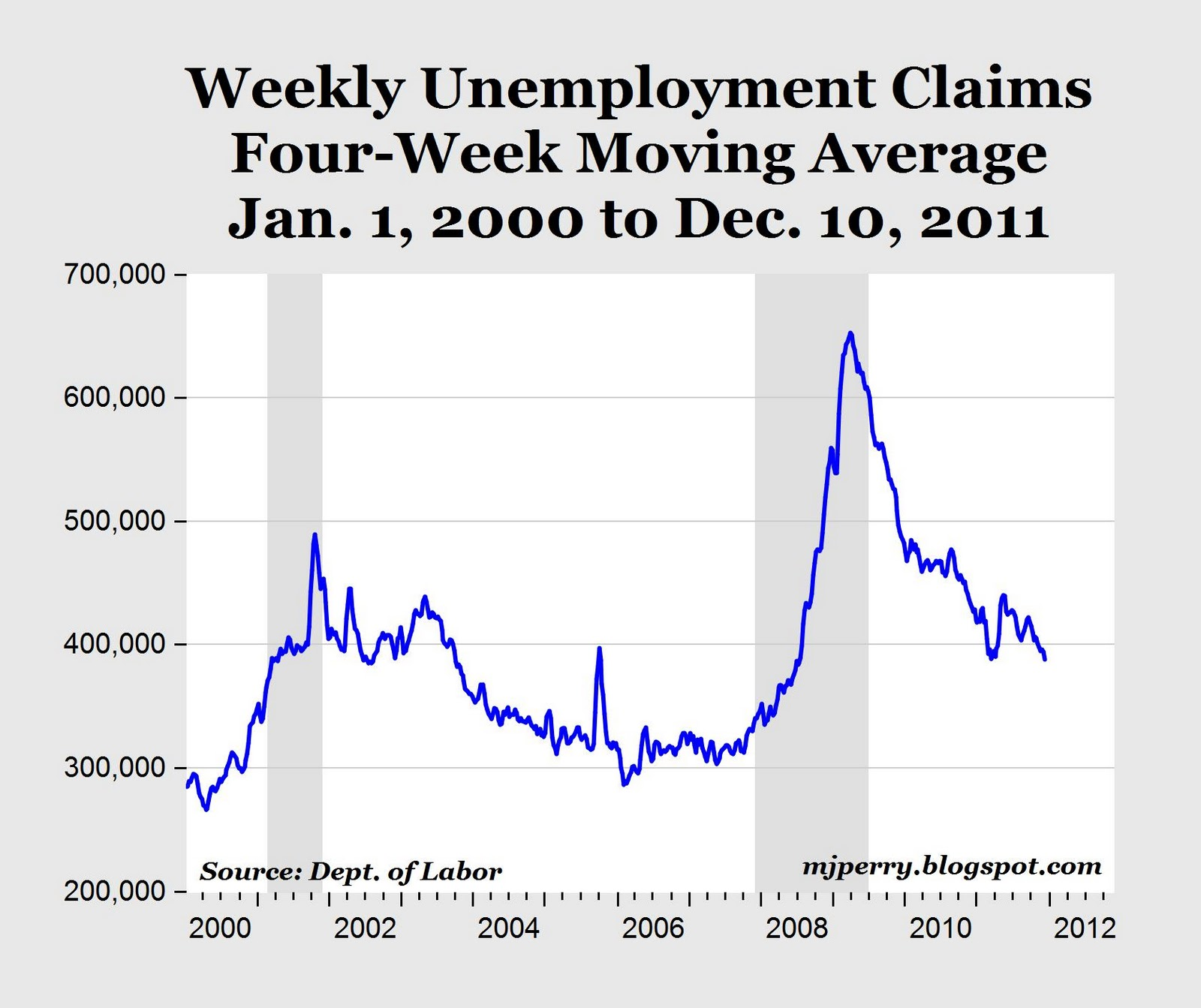 carpe diem weekly jobless claims fall to 3 5 year low