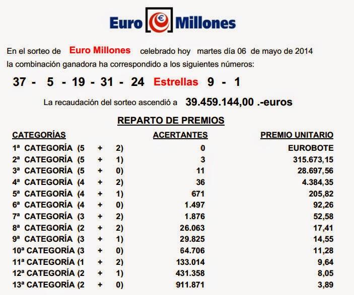 Información del sorteo de la Euromillones del martes 6/05/2014