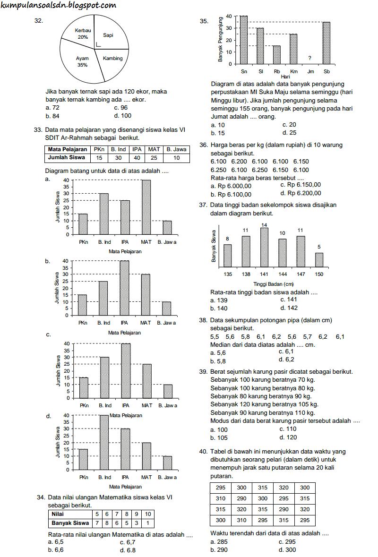 Soal US Matematika 6 SD 2014