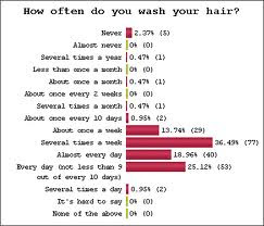 How Often to Wash Hair andThe Easiest Way to Determine Your Hair Type