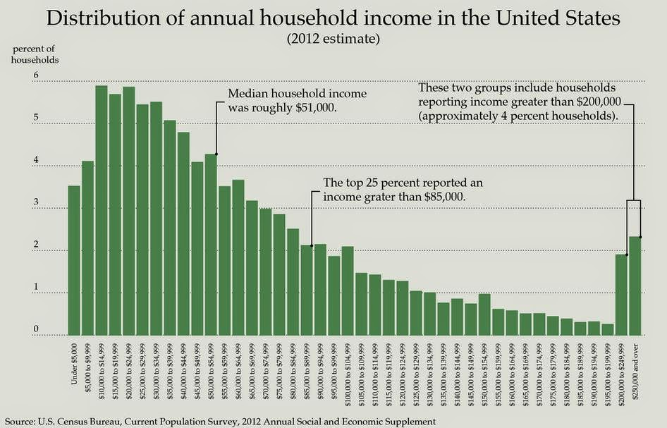 household income in the united states