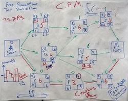 Bryan adhitiya wbs pert cpm contoh yang sangat sederhana dari sebuah diagram pert sumber gambar httpcaketalkblog201002business 101 the critical pathml ccuart Image collections