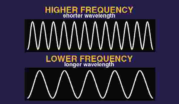 What is the wavelength of sound