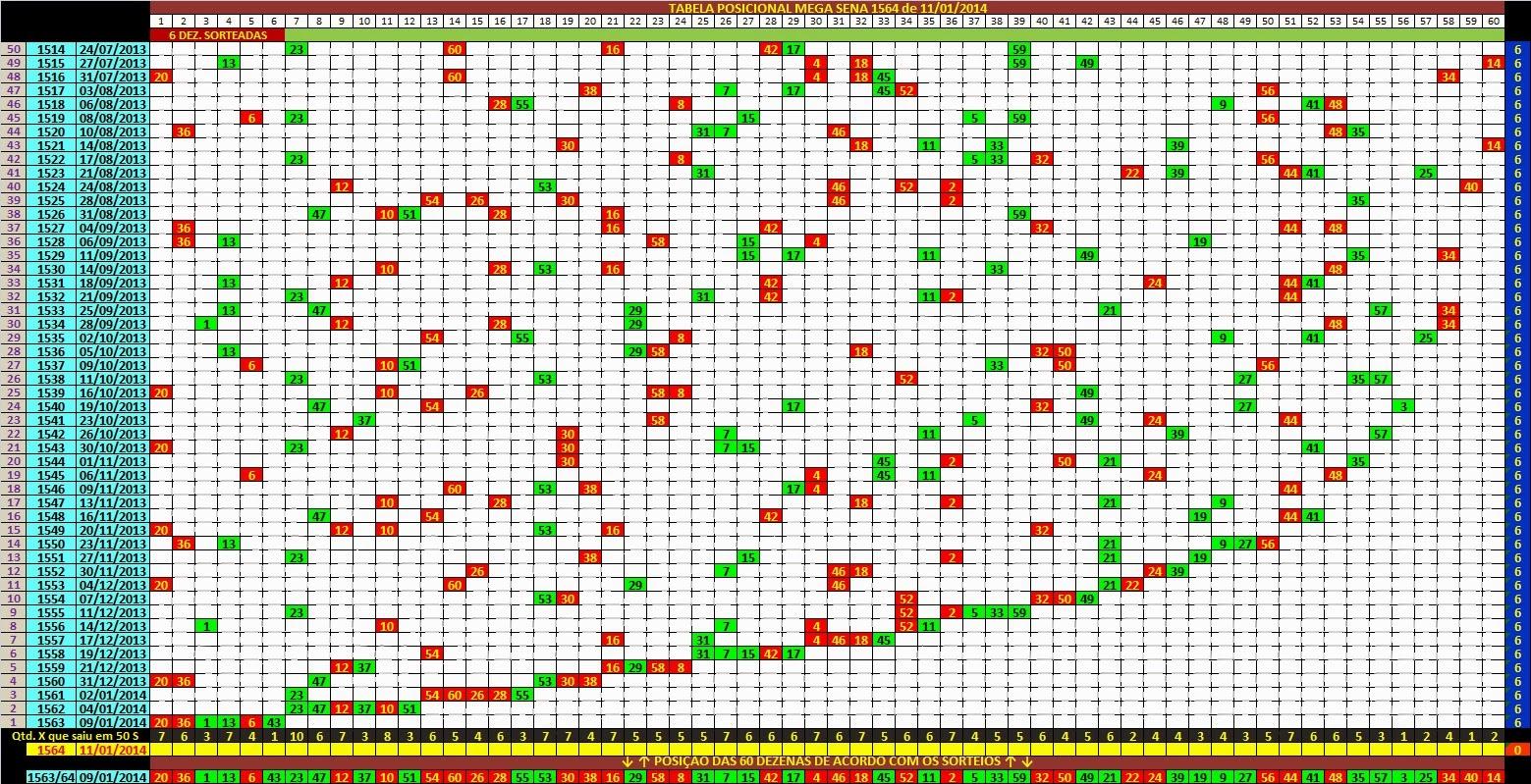 Clube das Loterias: TABELA POSICIONAL (50 S) = <b>MEGA SENA 1564</b> de <b>...</b> 2014