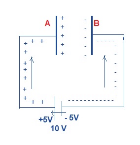 Why do capacitor block dc but allows ac electrical concepts let the capacitance be c so as we connect the one of parallel plate capacitor to the positive terminal of battery and another plate to the negative sciox Image collections