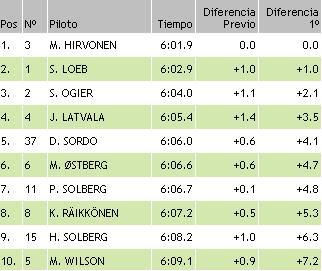 resultados wrc finlandia ss14