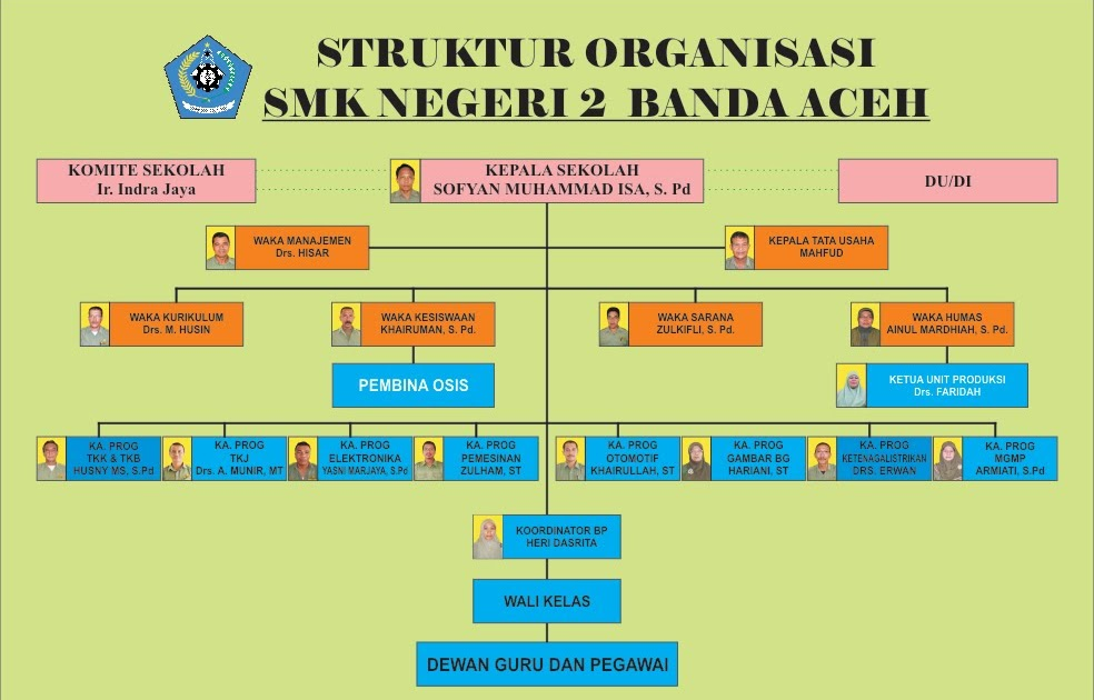 Strutur Organisasi Smk N 2 Banda Aceh Hisarsmk2