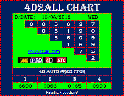 4d2all 4D Prediction Chart & Tips 15.08.2012 (Magnum 4D, Damacai