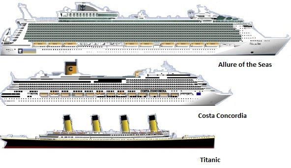 Destino Dos Navios: Navio Tombado Costa Concórdia ... Oasis Of The Seas Comparison