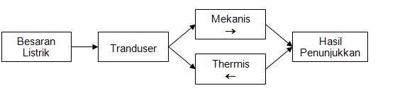 Pengukuran listrik konstruksi dan batas ketelitian alat ukur gambar 31 blok diagram suatu alat ukur ccuart Choice Image