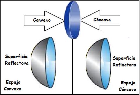 Optica geom trica espejos for Espejos esfericos convexos