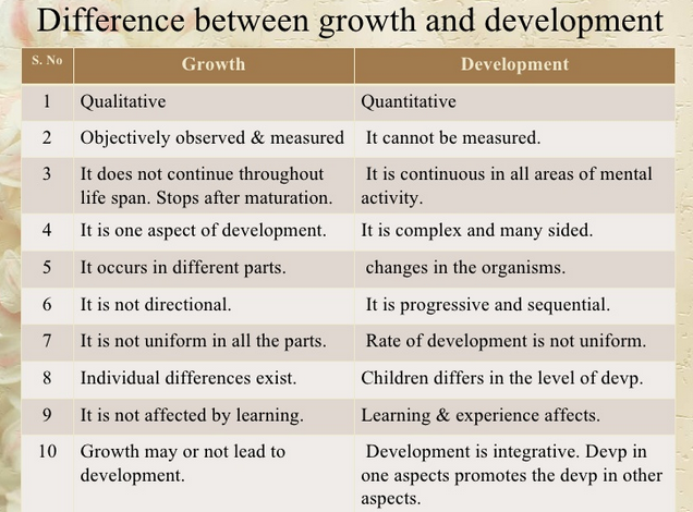 understand sequence rate of each aspect of development from 0 19 years Child development: 0-3 months at birth a baby does not know or understand anything they quickly learn to recognise the smell and voice of the person who feeds them and holds them most often but they do not know this is their 'mother.