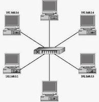 Pengertian LAN (Local Area Network)