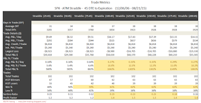 SPX Short Options Straddle Trade Metrics - 45 DTE - Risk:Reward 45% Exits