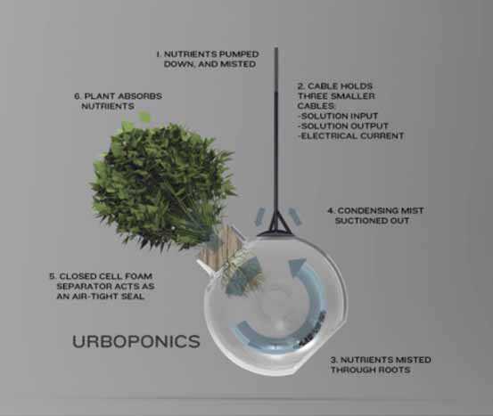 Urboponic Flowerpots By Jerome Arul Great Pictures