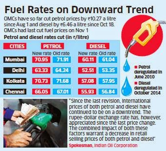 Petrol price cut by 91 paise/litre, diesel by 84 paise.
