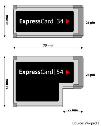 Formatos PCi Express