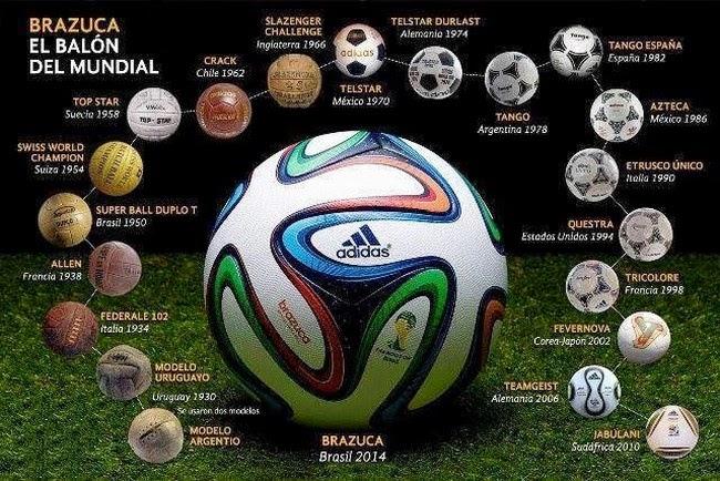 La evolución de los Mundiales de Fútbol