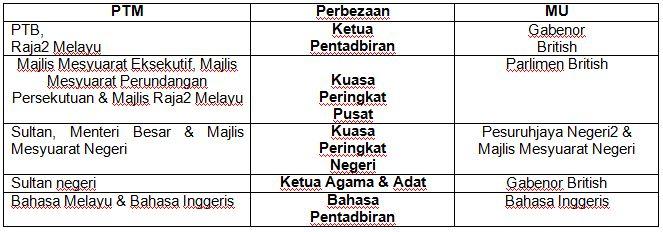 kesan penubuhan persekutuan tanah melayu 1948 Menganalisis proses-proses mendapatkan kemerdekaan tanah melayu dan 7  mentafsir  penjajahan kuasa asing di negara kita telah memberi pelbagai  kesan  terpaksa mengisytiharkan darurat di tanah melayu pada 17 jun 1948  selama  untuk makluman anda, cadangan penubuhan persekutuan malaysia  telah.