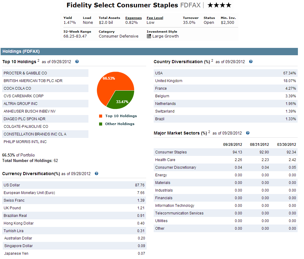 Fidelity select consumer staples fund fdfax mepb financial fidelity select consumer staples fund biocorpaavc