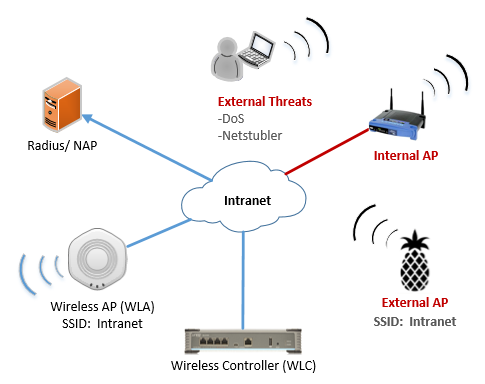 Information Technology Threats and Vulnerabilities - NASA