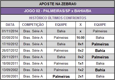 LOTECA 614 - JOGO 02 - PALMEIRAS x BAHIA