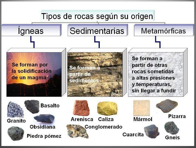 10 tipos de rocas: