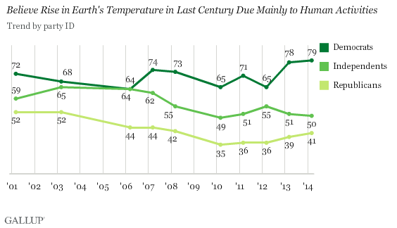 Belief that Rise in Earth's Temperature in Last Century Due Mainly to Human Activities (Credit: Gallup) Click to enlarge.